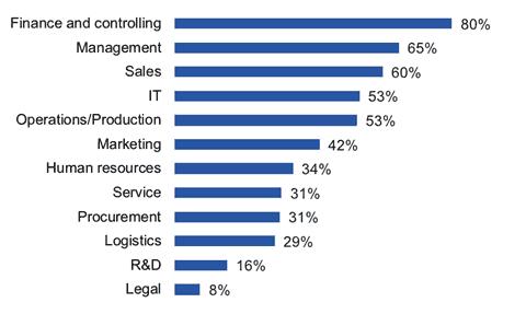 Abbildung 3: Welche Abteilungen in Ihrem Unternehmen verwenden Analytics und BI-Lösungen? (n=2.550)<q>Barc