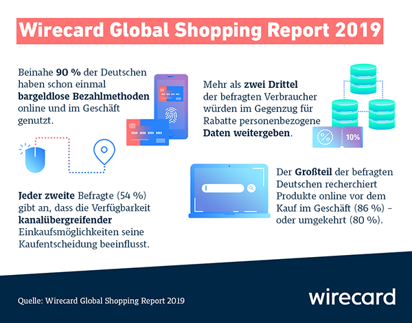 Shopping-Studie 2019