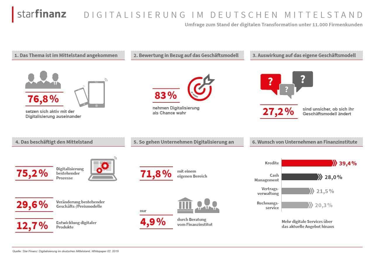 Digitalisierung im deutschen Mittelstand, Infografik