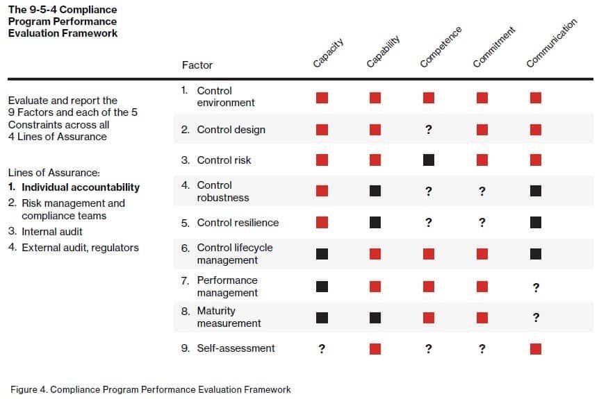 9-5-4-Compliance Framework