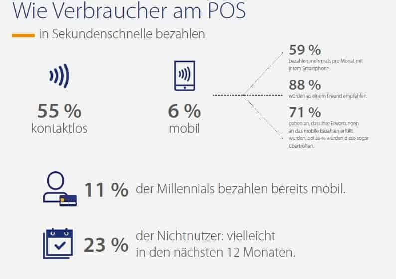 Verbraucher am POS: Mobile Payment