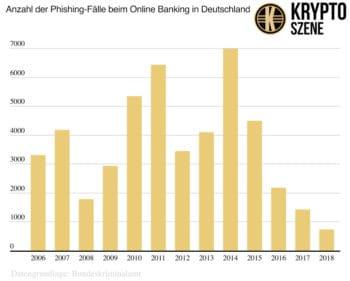 Phishing: Seit 2014 gingen die Fallzahlen beim Identitätsdiebstahl im Umfeld von Online-Banking dramatisch zurück. <q>Kryptoszene