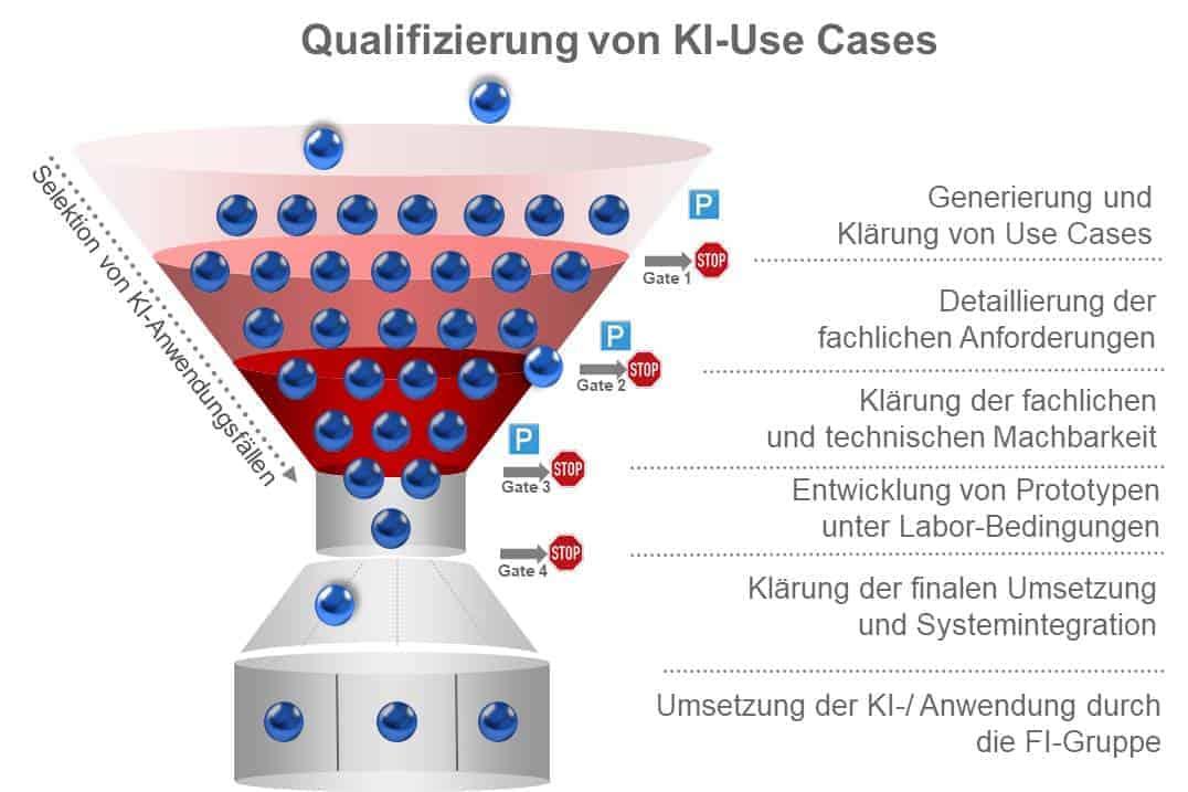 Auswahl-Verfahren beim KI-Competence Center