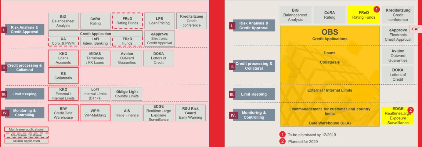ODDO BHF: Insgesamt zehn Altsysteme werden durch OBS Kredit ersetzt.