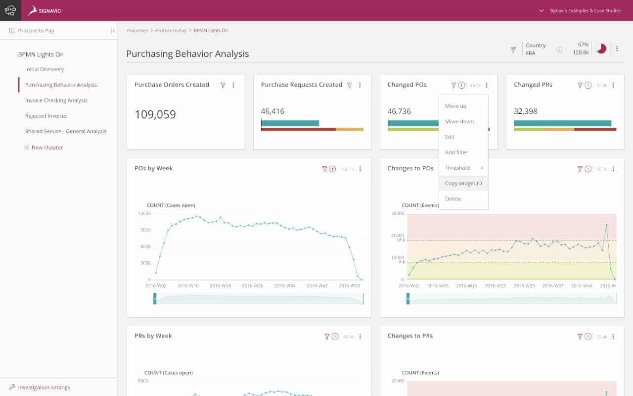 Die Signavio Business Transformation Suite liefert einen umfassenden Überblick über Prozesse und Kundeninteraktionen. Quelle: Signavio
