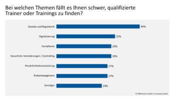 vöb Training Trainer finden Themengebiete Fortbildung