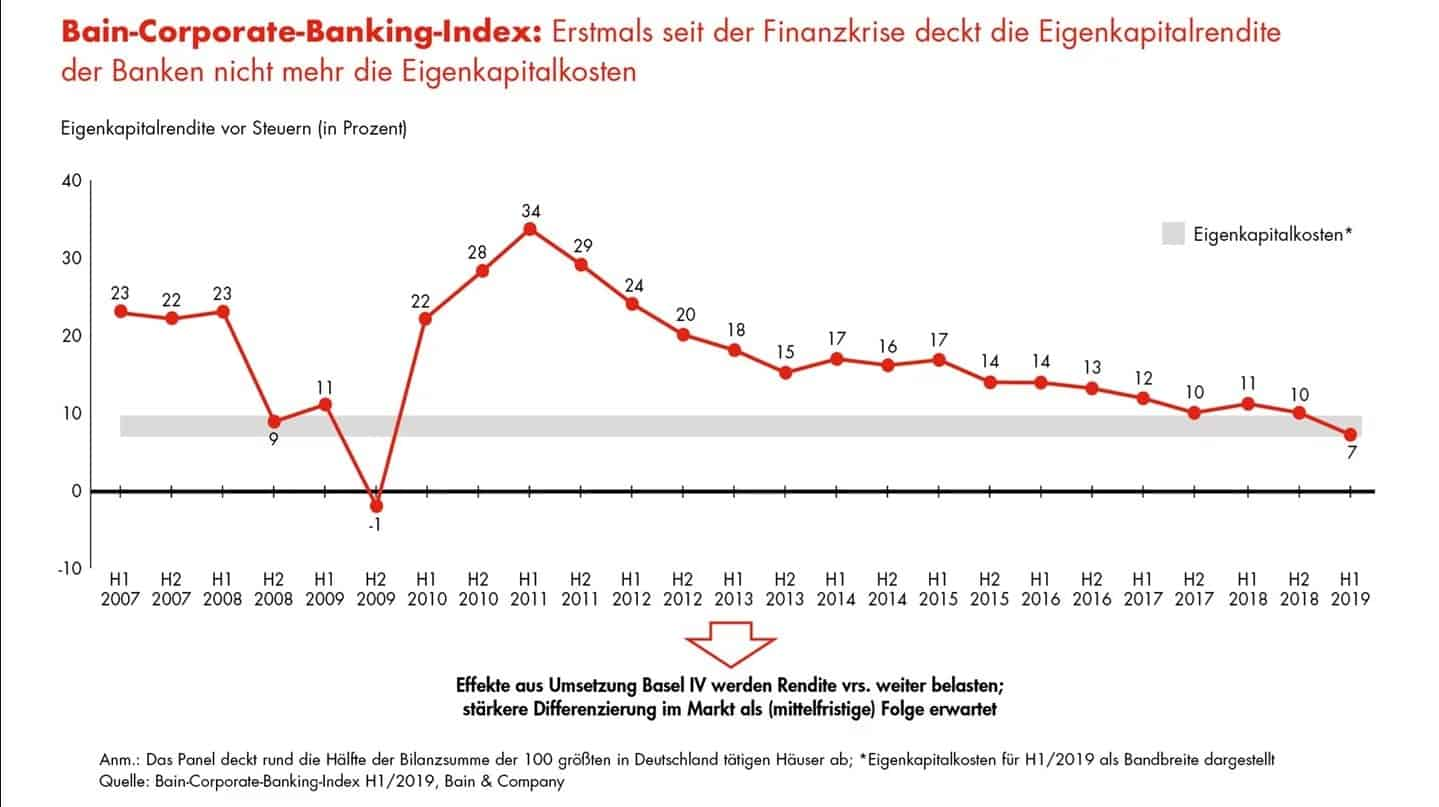 Corporate-Banking-Index
