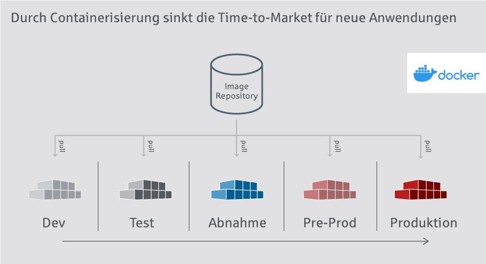 Durch Container sinkt die Time-to-Market für neue Anwendungen