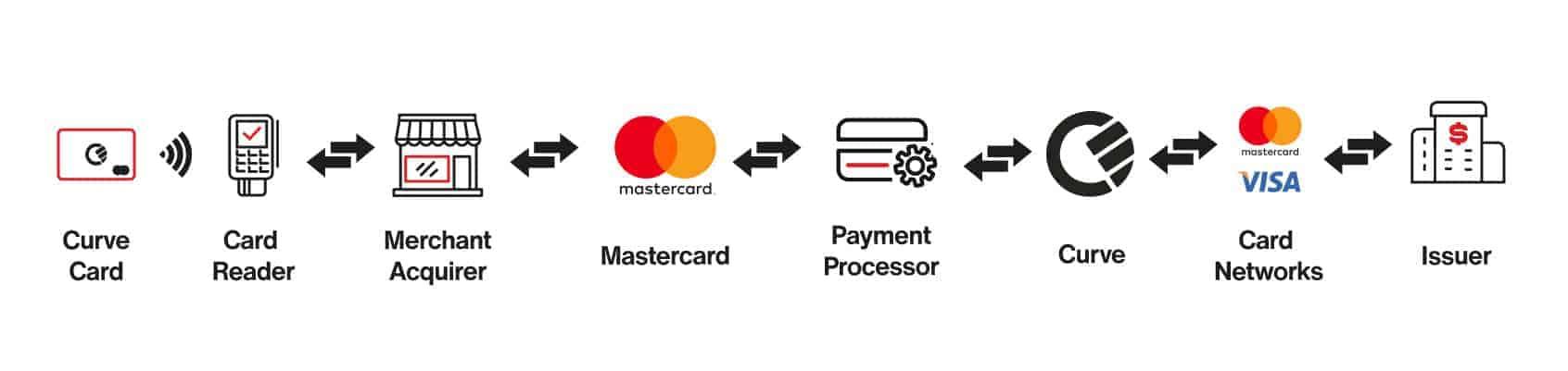 So läuft die Zahlung mit der Kurve-Card ab. <q>Curve