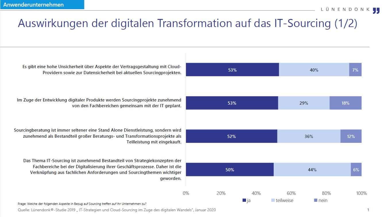 Cloud-Migration: Auswirkungen auf das IT-Sourcing 1/2