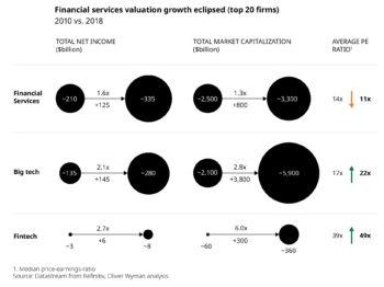 Die wirtschaftliche Entwicklung von Finanzdienstleistern, FinTechs und BigTechs klafft weit auseinander. <q>Oliver Wyman