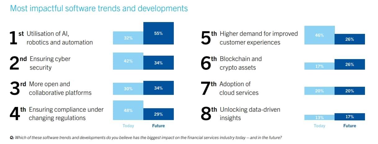 Avaloq Insights Banking und Trends Finanztechnologie Software