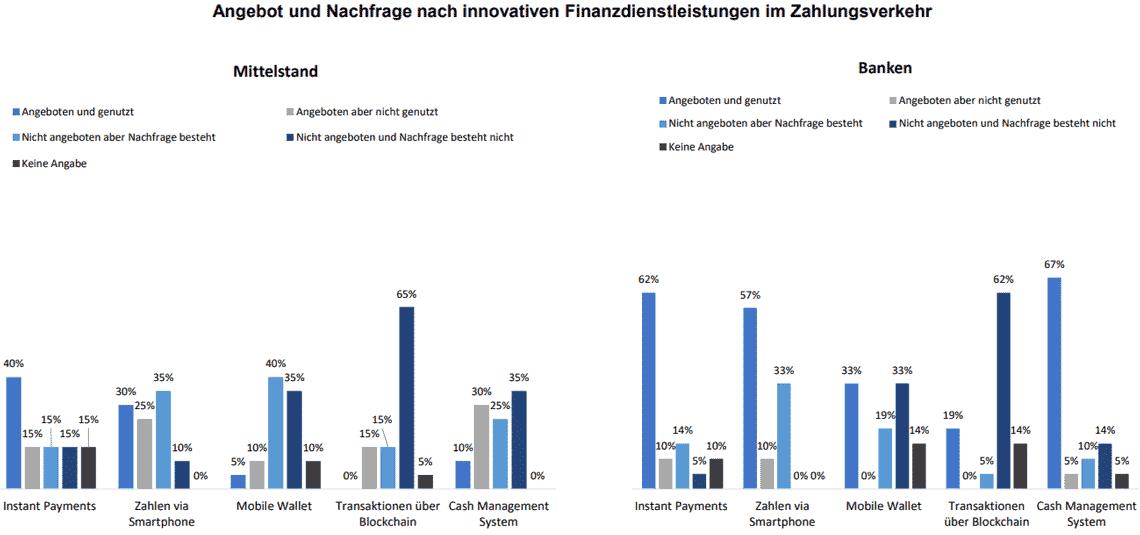 Unternehmen erwarten innovative ZV-Lösungen