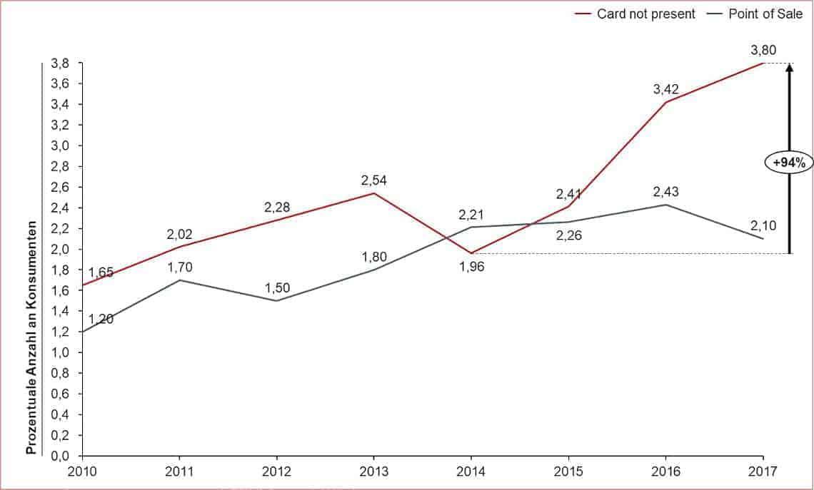 Prozentualer Anteil von Card not Present / Point of Sale Betrugsfällen in Vereinigten Staaten 2010 - 2017