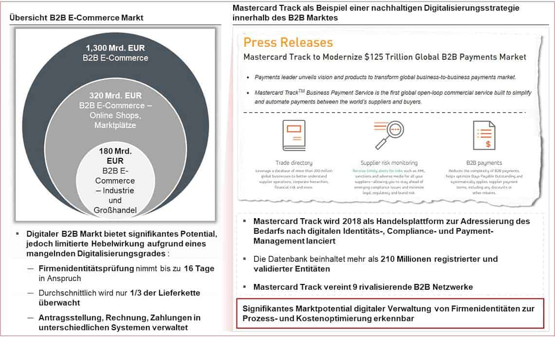 Übersicht Marktpotential digitaler Verwaltung von Firmenidentitäten zur Prozess- und Kostenoptimierung