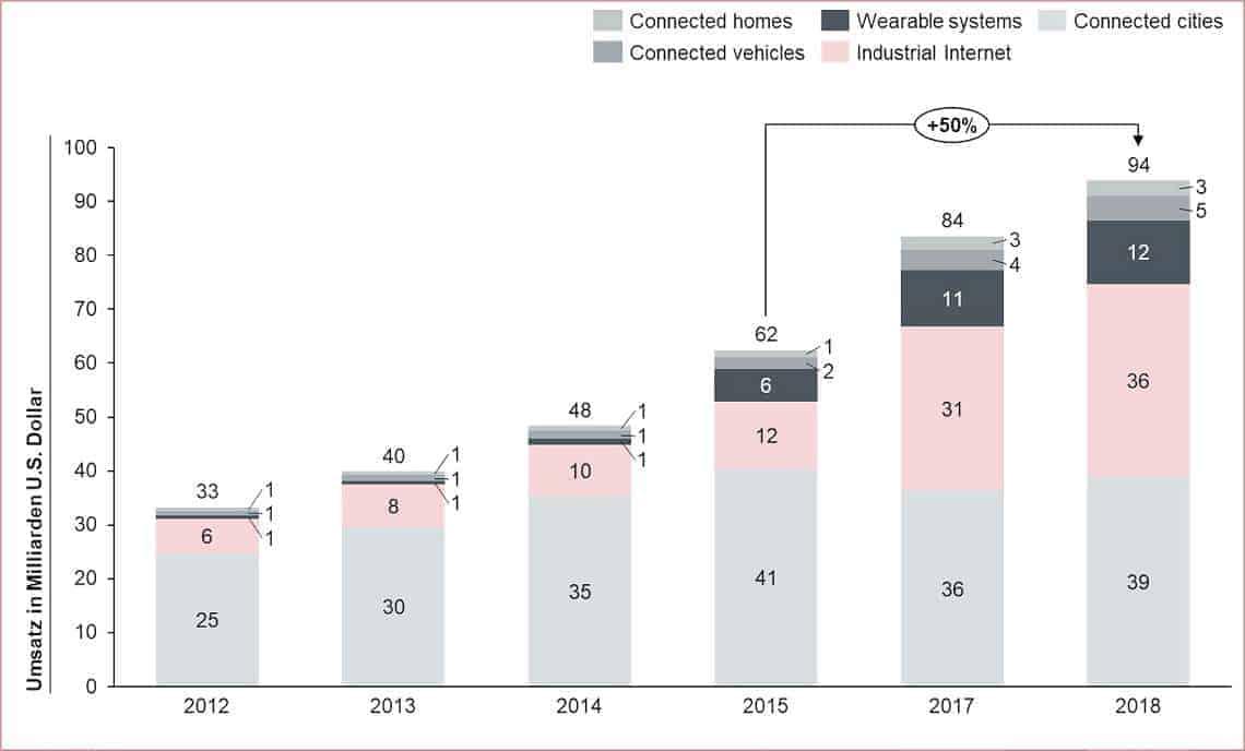 Digitale Indentität: Umsatz im Bereich Internet of Things weltweit von 2012 bis 2018 (in Milliarden U.S. Dollar)