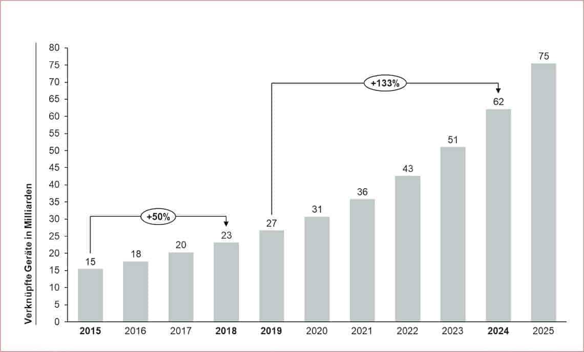 Anzahl installierter IoT-Geräte in Milliarden