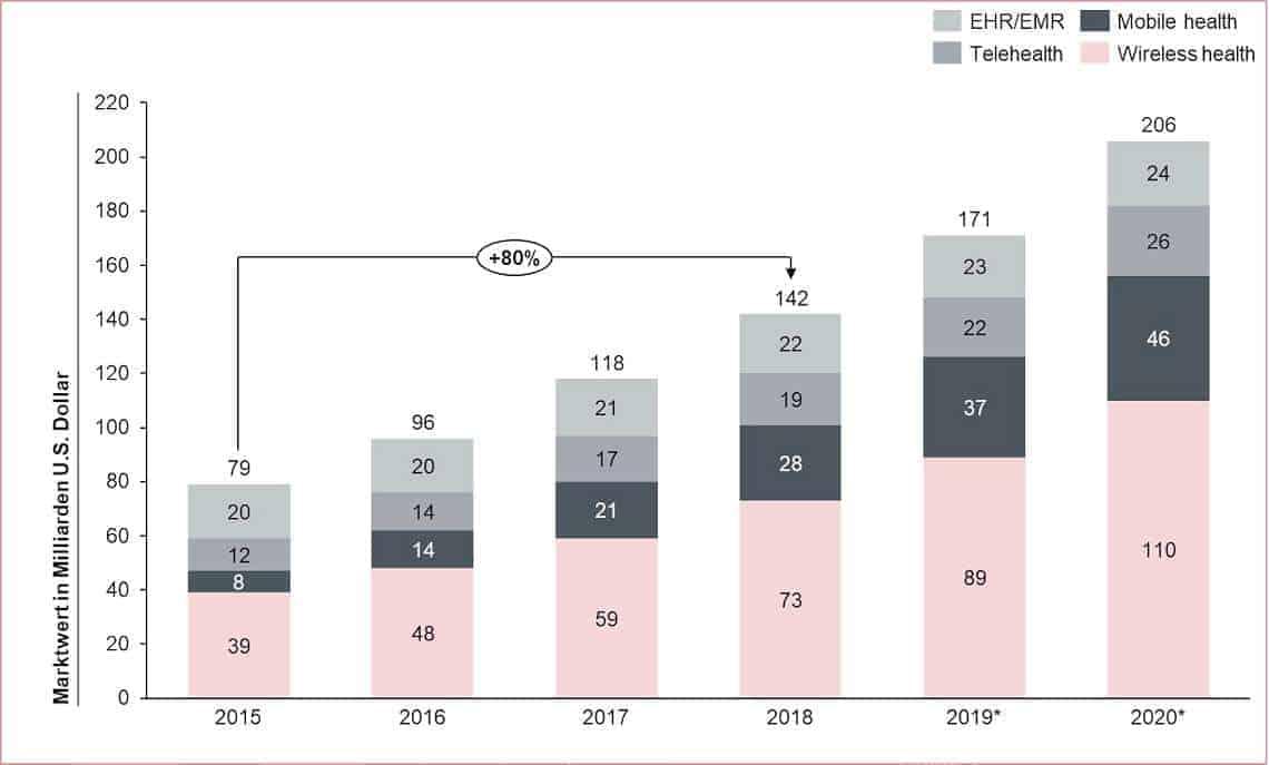 Digitale Identität: Marktwert des globalen, digitalen Gesundheitsmarktes von 2015 bis 2020 in Milliarden U.S. Dollar (* Prognose 2019, 2020)