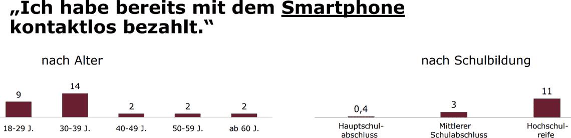 Per Smartphone bezahlen? Machen ebenfalls eher jüngere und eher Menschen mit Hochschulreife