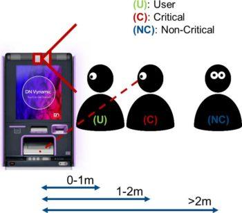 Das System klassifiziert das Gesicht mit Hilfe des Abstandes