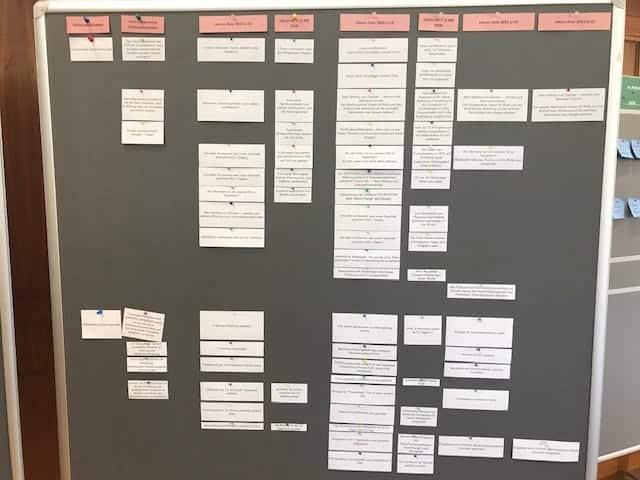 Abbildung 6: Discovery Board<q>Raiffeisenverband Salzburg</q>