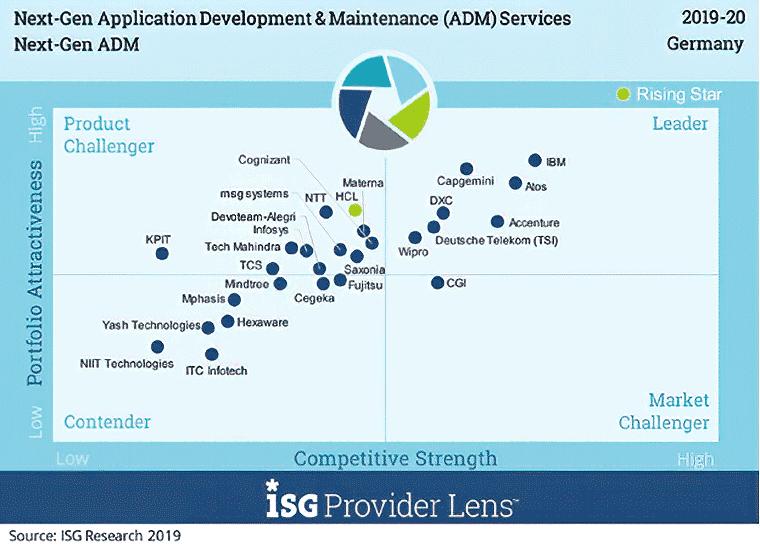 Studie: Umstellung auf agile Software-Entwicklungsmethoden und DevOps läuft
