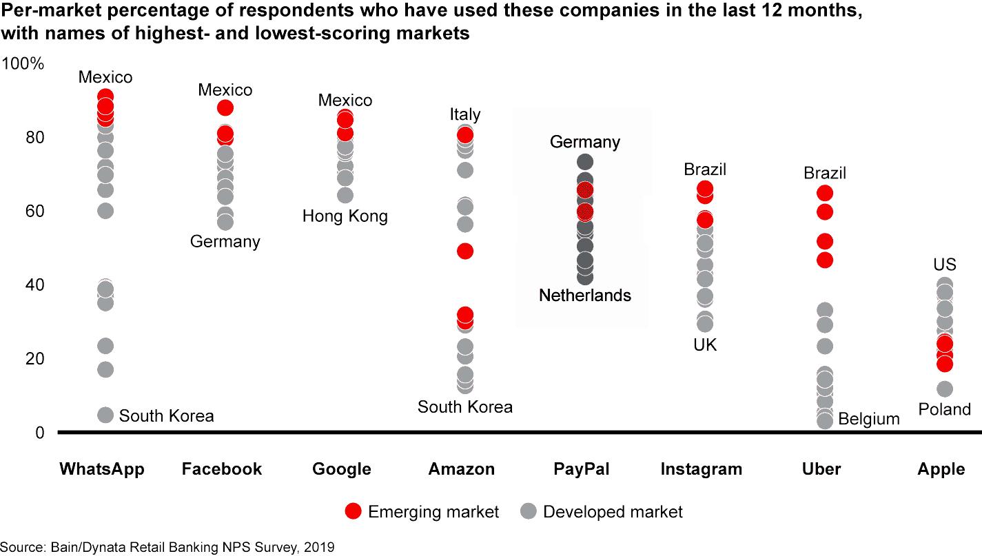 Studie: Am beliebtesten ist Paypal in Deutschland!