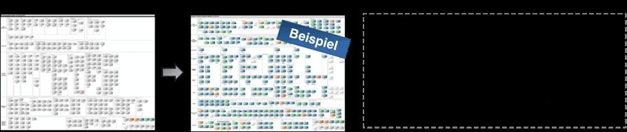 Abbildung 4: Geschäftsarchitektur heute und in 5 Jahren<q>Raiffeisenverband Salzburg</q>