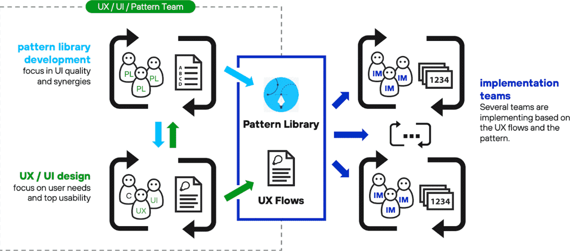Customer Experience: Pattern-Librarys