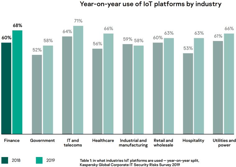 Kaspersky-Studie: Entwicklung von IoT in den Branchen