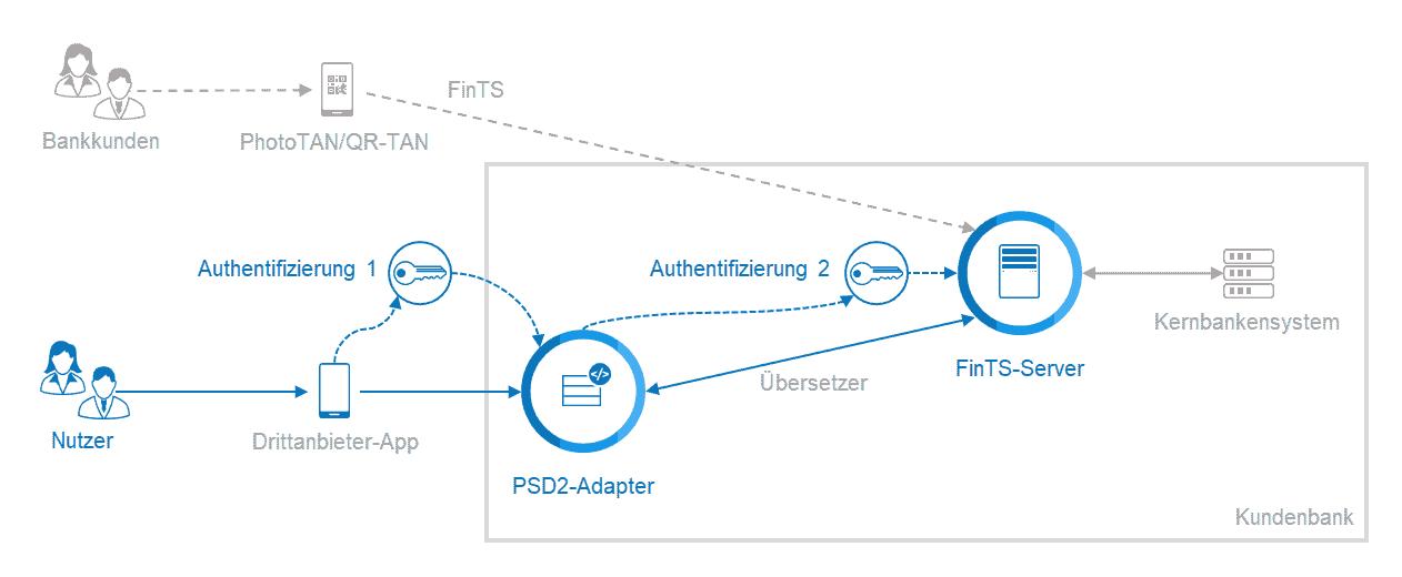 Open Banking: Mit FinTS und EBICS - FinTS-Server als Open-Banking-Schnittstelle einsetzen.