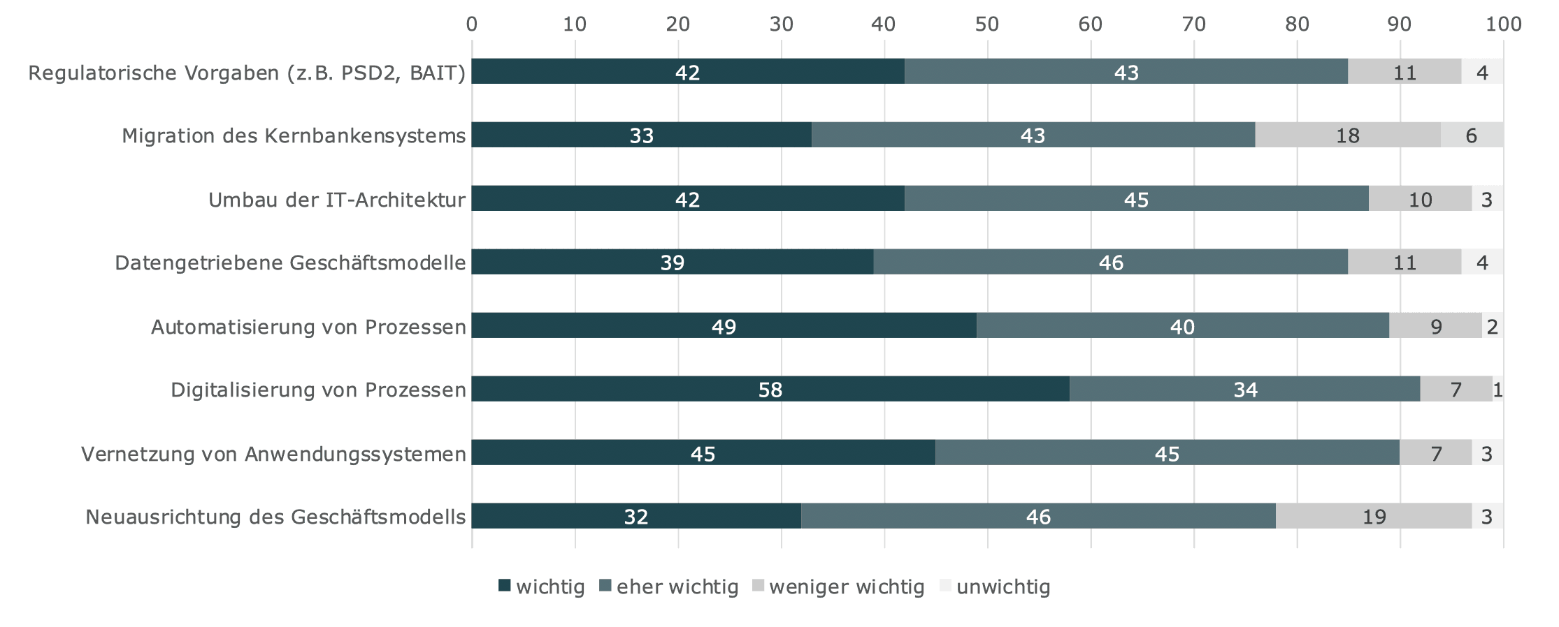 Senacor-Studie: So wichtig sind die Aufgaben, mit denen sich die Banken gerade beschäftigen.