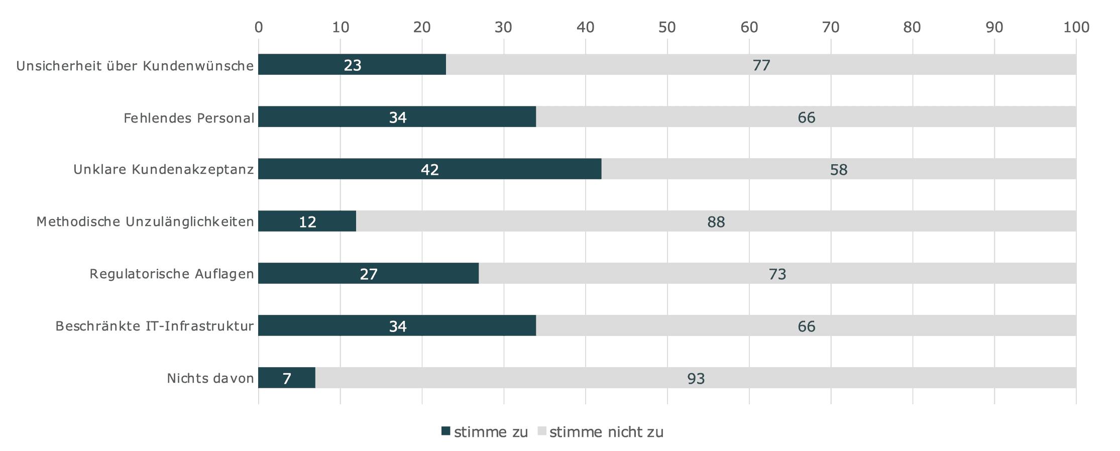 Abb. 3: Banken befürchten, dass Kunden bei datengetriebenen Diensten nicht mitspielen.<q>Senacor