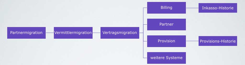 Die Strategie für die Migration