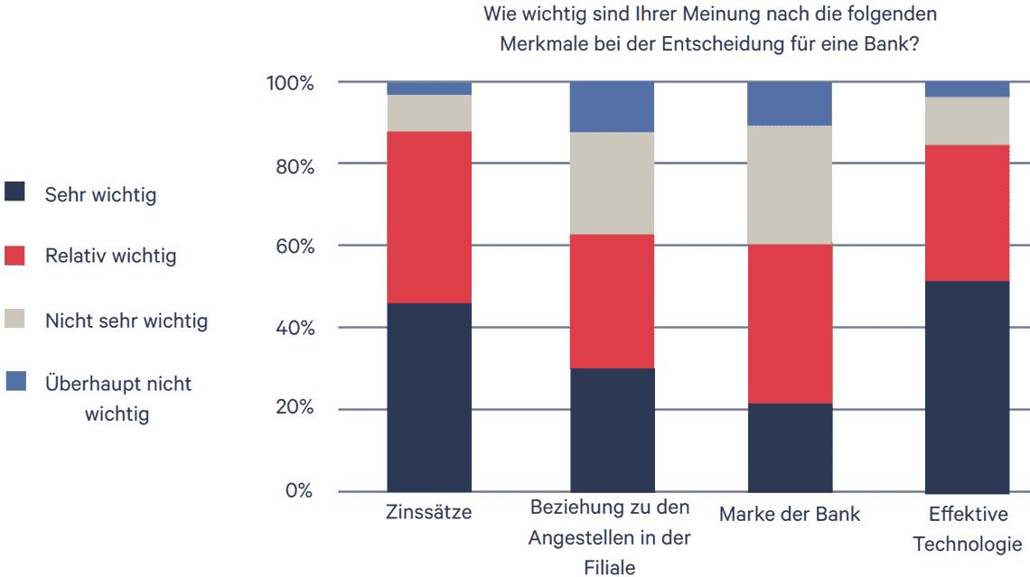 Modularbank-Studie: Welche Merkmale sind bei einer Bank entscheidend?