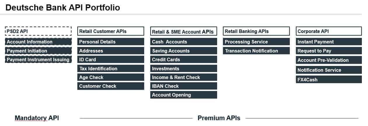 Open Banking : Die Deutsche Bank bietet zahlreiche Premium-APIs, die weit über PSD2 hinausgehen.<q>Deutsche Bank