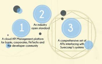 APIsure soll zu einem offenen API-Standard werden, der dem gesamten Ökosystem der Handelsfinanzierungen Vorteile bietet.<q>Surecomp</q>