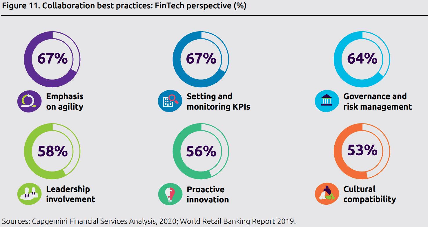 FinTech Report 2020: Für Banken ist die Zusammenarbeit mit FinTechs jetzt noch wichtiger!