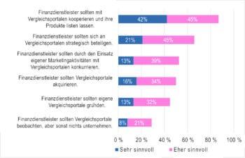 Die Experten-Umfrage von ibi research aus Regensburg hat eine Reihe von Handlungsoptionen erbracht. <q>ibi research