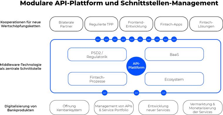 Open-Banking per modularer API-Plattform