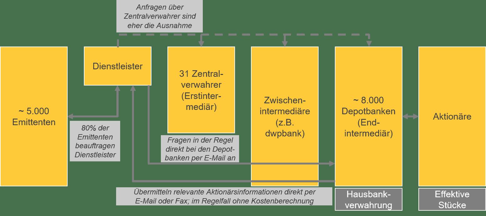 Die ARUG II-Prozesskette: Der Weg vom Emittenten zum Aktionär ist lang. Eine besondere Rolle spielt hier die Depotbank am einen Ende der Prozesskette