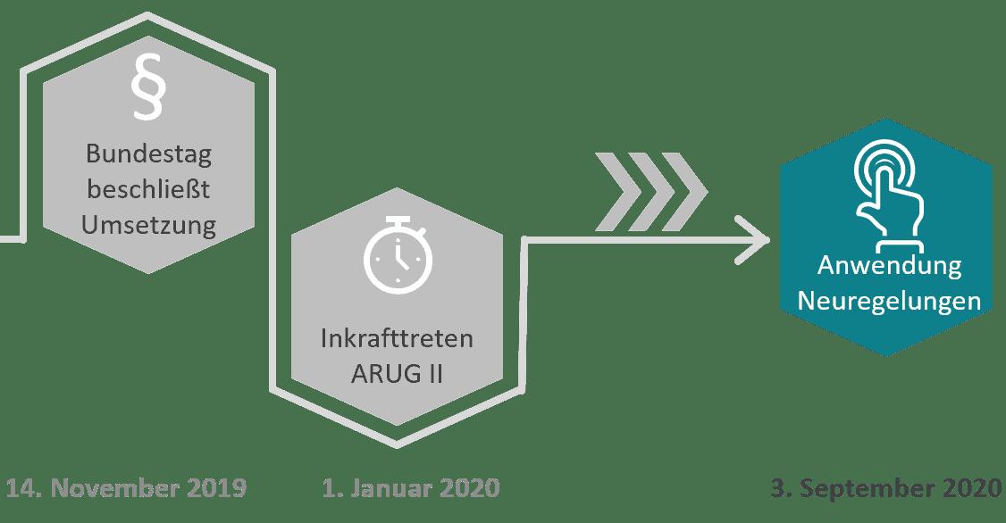Der ARUG II Fahrplan: Am 3. September 2020 treten wesentliche Bestandteile der neuen Regulierung in Kraft.