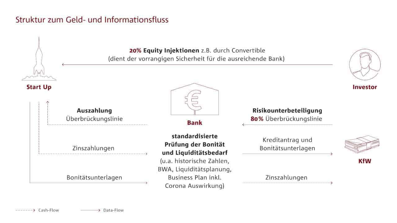BdB und Bitkom wollen die Rollen von Investoren und KfW bei der Liquiditätsbeschaffung für Startups anpassen, damit Banken mehr Kredite genehmigen können.<q>BdB