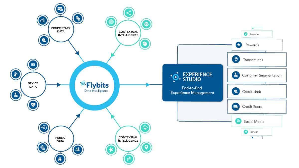 Flybits ermöglicht es, Marketing und Kommunikation personalisiert auszuspielen sowie Prozesse zu automatisieren. <q>Flybits
