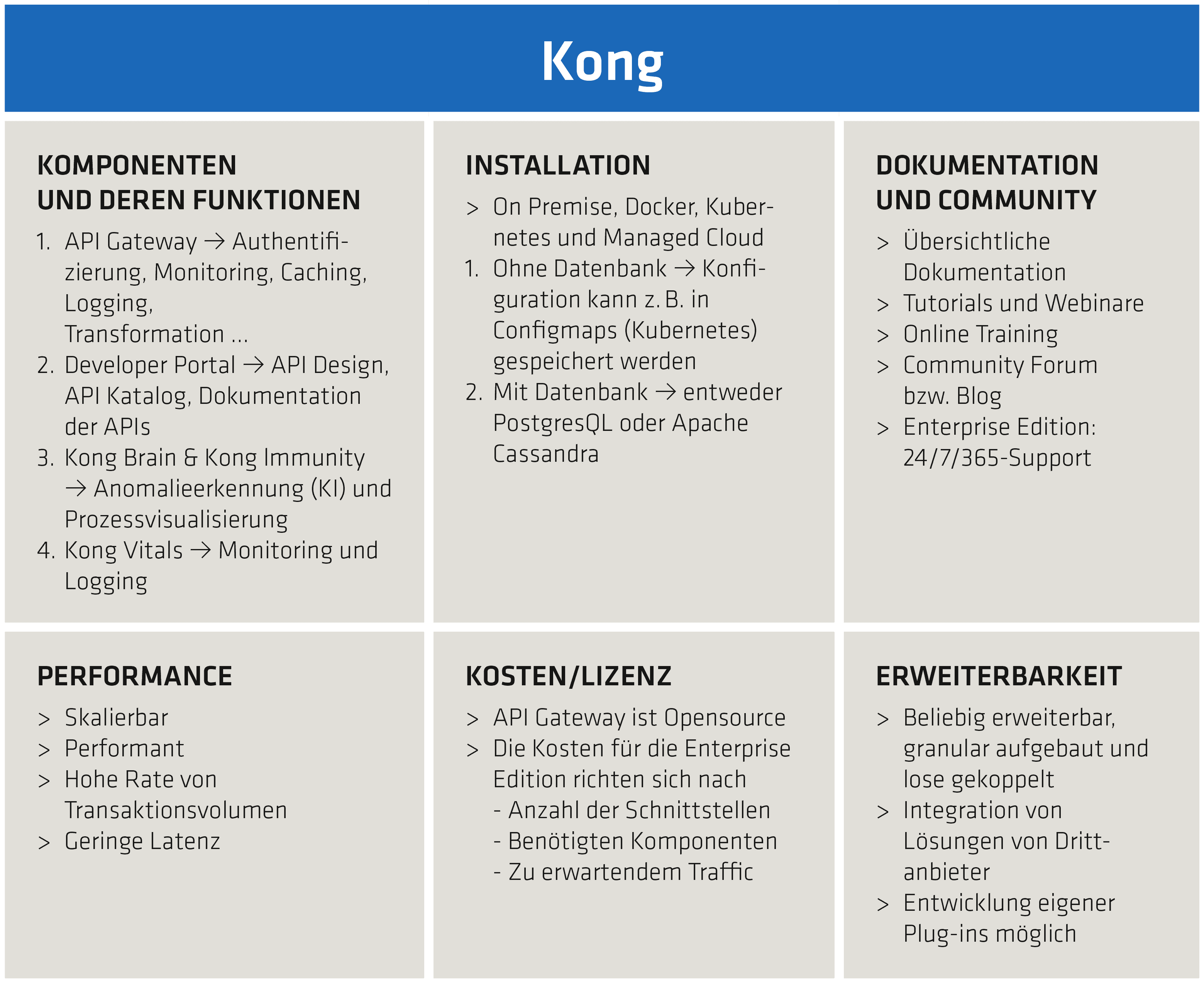 Kong-Bewertungs- und Funktionsmatrix