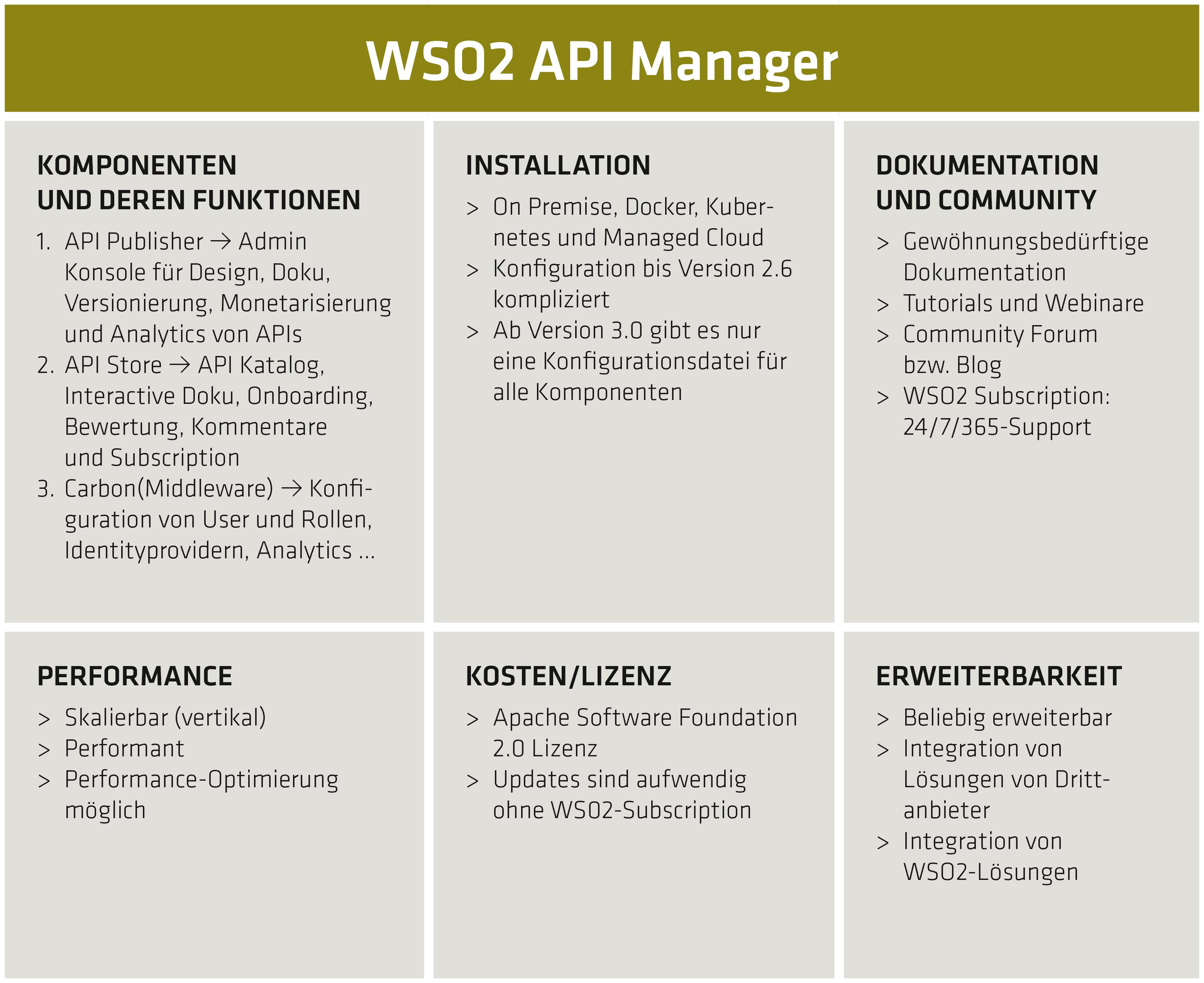 WSo2-Bewertungs- und Funktionsmatrix