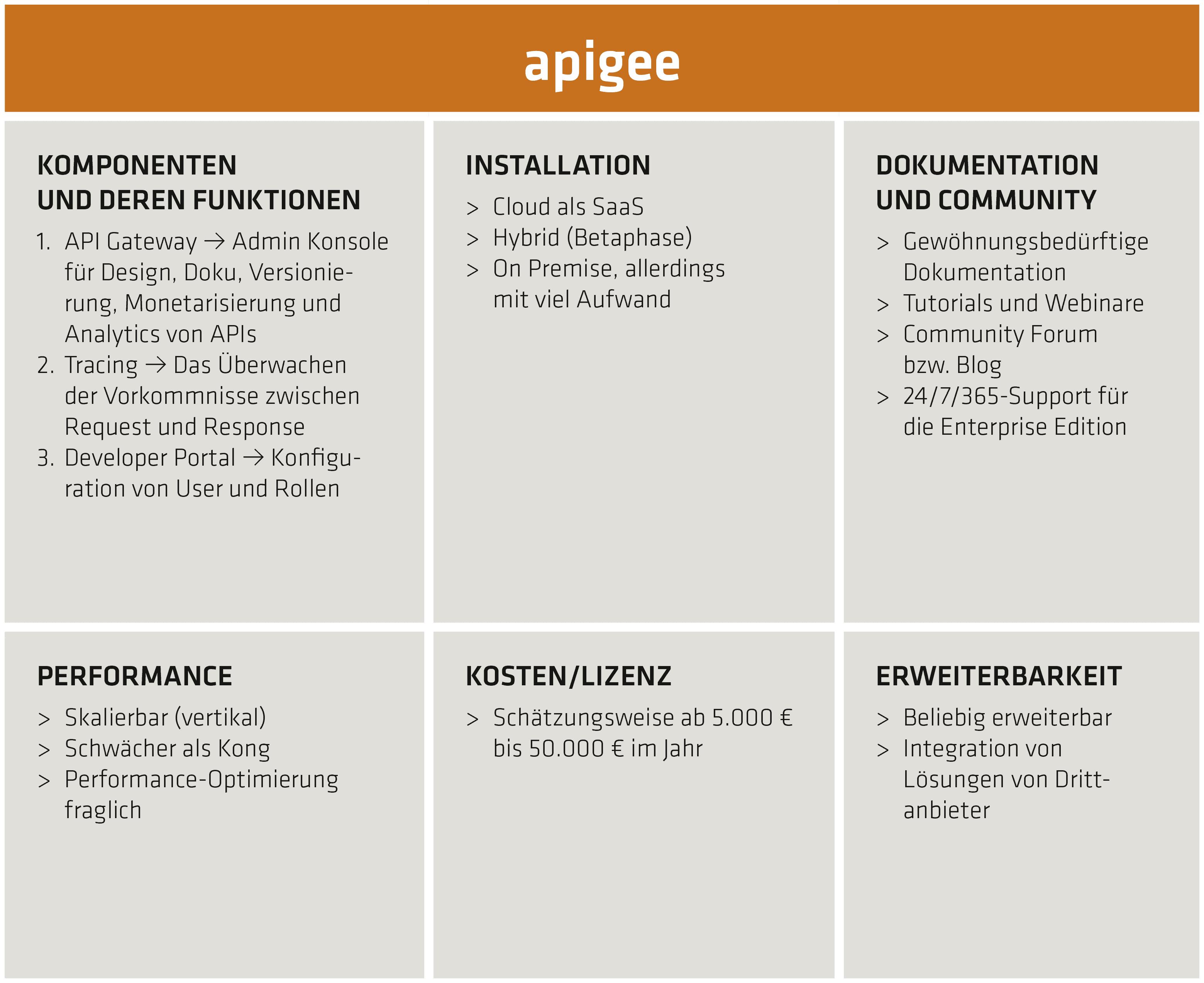 apigee-Bewertungs- und Funktionsmatrix