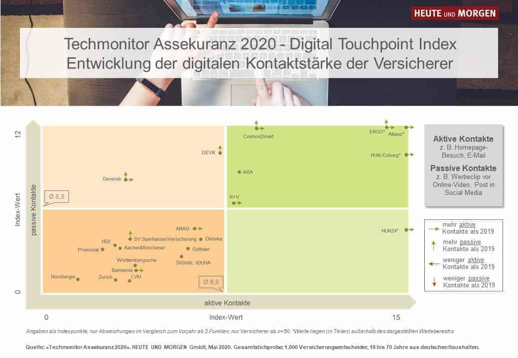 """Der """"Techmonitor Assekuranz 2020"""" zeigt auf, welche Versicherungen bei der Digitalisierung vorne liegt und welche Kommunikationskanäle Kunden präferieren. <q>Heute und Morgen"""