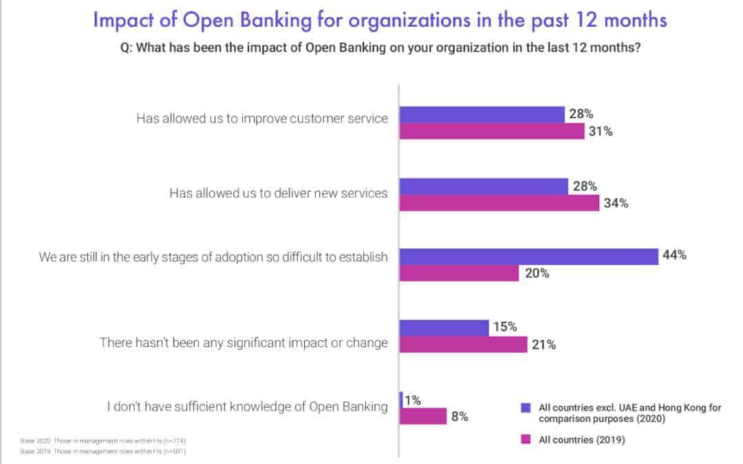 Viele Institute sind noch in einer frühen Einführungsphase von Open Banking. <q>Finastra