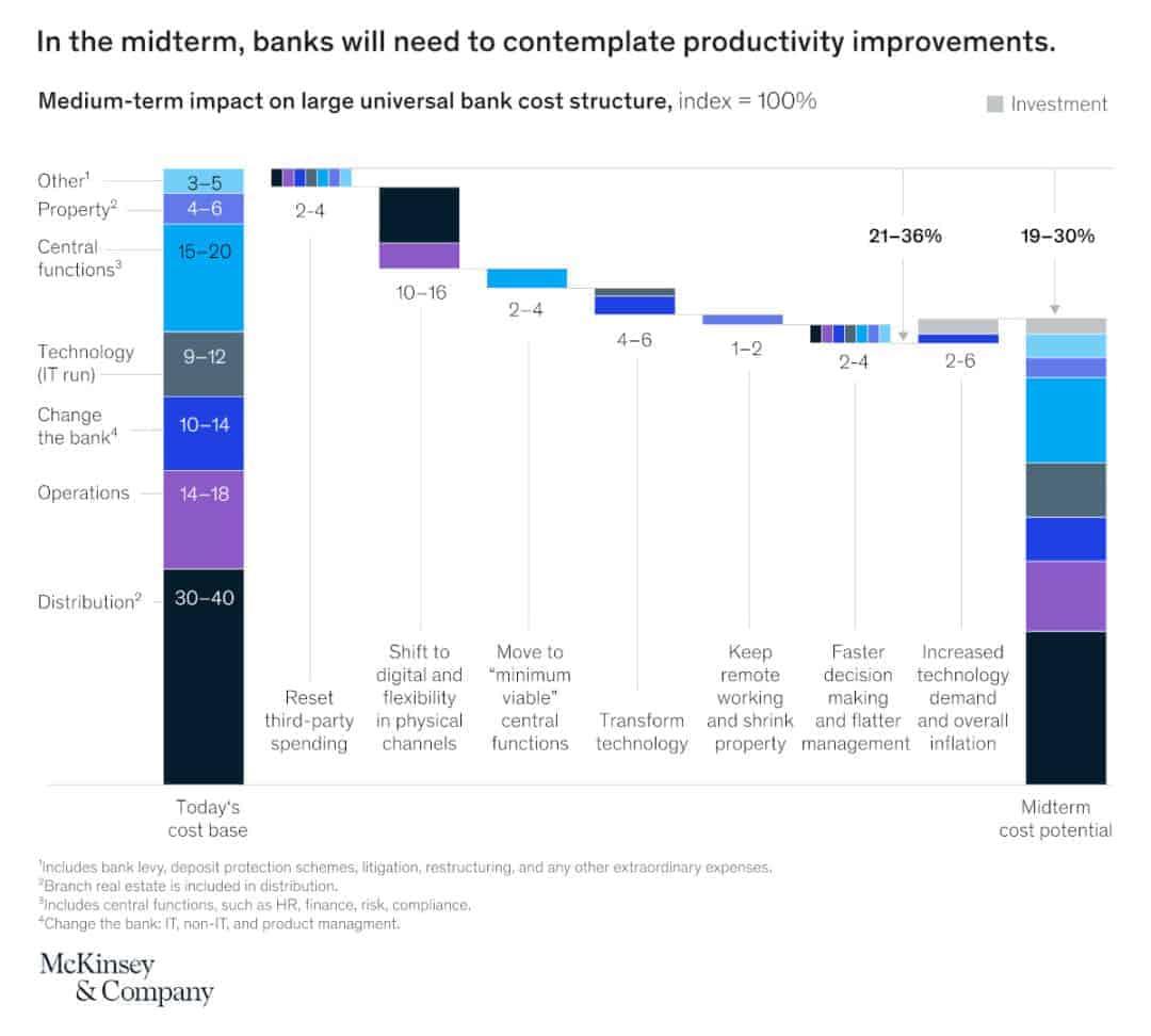 Investitionen in Digitalisierung und weitere Maßnahmen könnten mittelfristig die Kosten deutlich senken.<q>McKinsey & Company